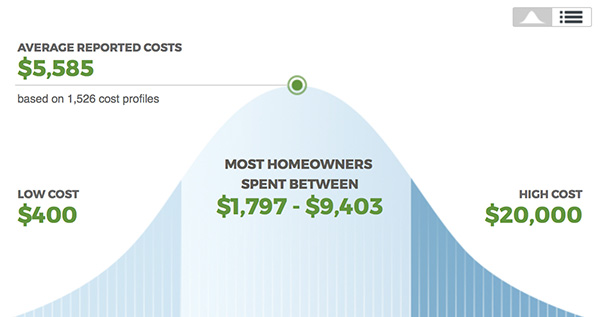 HomeAdvisor Graph. Interior Designers Typically Charge ...